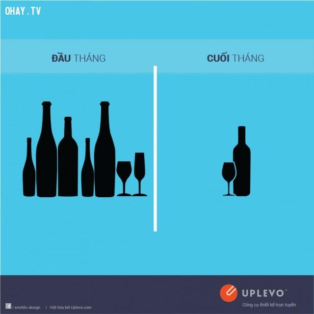Đầu tháng rượu ngoại, cuối tháng rượu vang,đầu tháng,cuối tháng,sự khác nhau,tiền lương