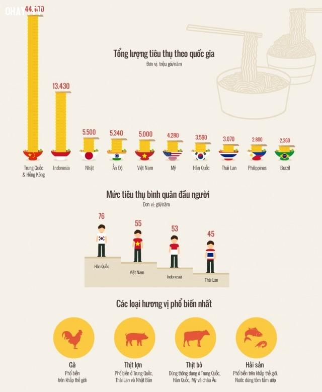 Theo thống kê cho thấy có gần 103 tỷ suất mì ăn liền được tiêu thụ trong năm 2015 trên toàn cầu, tương đương mỗi người ăn khoảng 14 gói mỗi năm và Việt Nam là nước tiêu thụ mì gói nhiều thứ 5 trên thế giới. ,tác hại,mì gói,cảnh báo,thói quen xấu