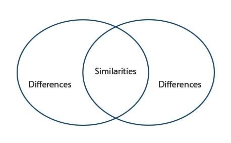 4. Điểm khác biệt vs. điểm chung,nghệ thuật giao tiếp,cách bắt chuyện,làm quen,nghệ thuật bắt chuyện