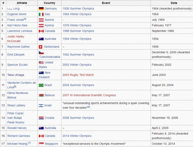5. Trước thế vận hội Rio, chiếc huy chương này đã được trao 17 lần,olympic,huy chương