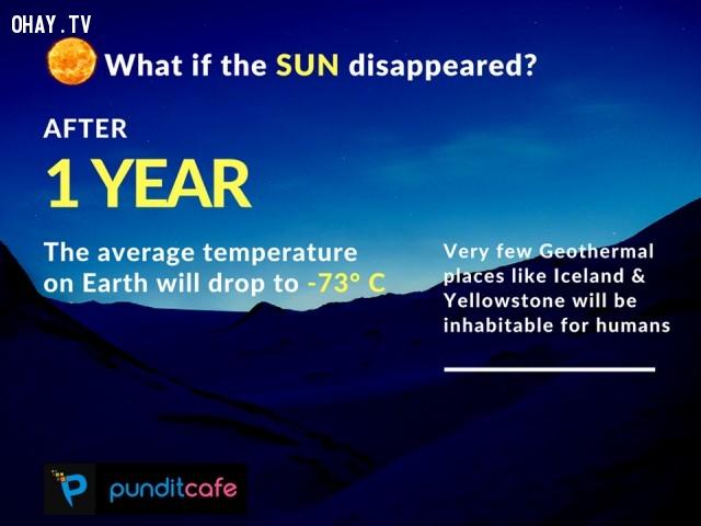6. Nếu mặt trời biến mất sau 1 năm,những điều thú vị trong cuộc sống,ánh sáng mặt trời,sự thật thú vị,trái đất,thiên văn học,khoa học vũ trụ