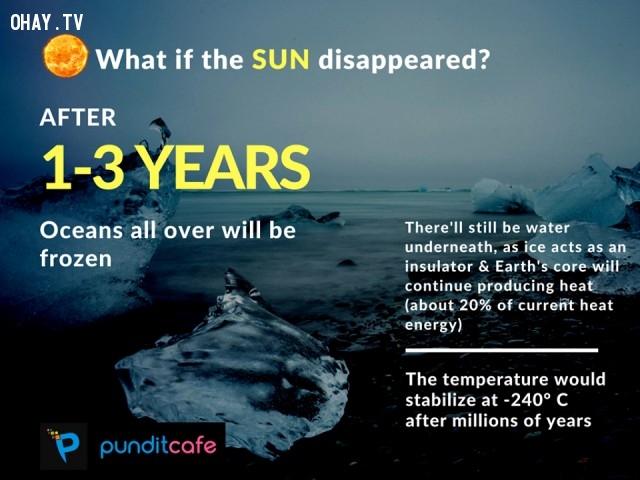7. Nếu mặt trời biến mất sau 1 - 3 năm,những điều thú vị trong cuộc sống,ánh sáng mặt trời,sự thật thú vị,trái đất,thiên văn học,khoa học vũ trụ
