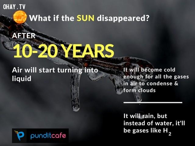 8. Nếu mặt trời biến mất sau 10 - 20 năm,những điều thú vị trong cuộc sống,ánh sáng mặt trời,sự thật thú vị,trái đất,thiên văn học,khoa học vũ trụ