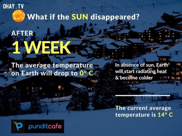 5. Nếu mặt trời biến mất sau 1 tuần,những điều thú vị trong cuộc sống,ánh sáng mặt trời,sự thật thú vị,trái đất,thiên văn học,khoa học vũ trụ