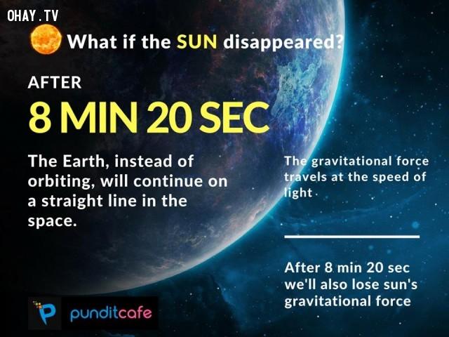 2. Nếu mặt trời biến mất sau 8 phút 20 giây,những điều thú vị trong cuộc sống,ánh sáng mặt trời,sự thật thú vị,trái đất,thiên văn học,khoa học vũ trụ