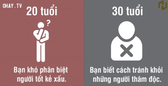 4. 20 tuổi: Khó phân biệt người tốt kẻ xấu - 30 tuổi: Biết cách tránh khỏi những người thâm độc,độ tuổi 20,độ tuổi 30,khác biệt,suy ngẫm