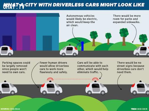 ,xe tự lái,thực tế ảo,trí thông minh nhân tạo,công nghệ tương lai