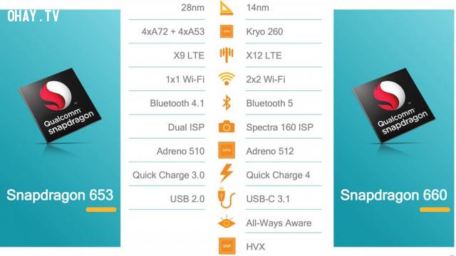 Bảng so sánh Snapdragon 653 vs 660,Qualcomm