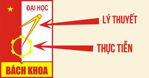 Ý nghĩa logo các trường đại học ở Việt Nam - Phần 1