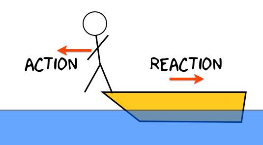 Định luật thứ 3 của Newton về năng suất,năng suất công việc,định luật newton