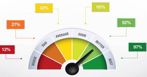4 bước siêu hiệu quả để cải thiện hiệu suất làm việc