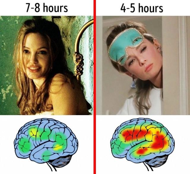 9. Thiếu ngủ làm giảm sút trí nhớ,não bộ,cơ thể con người