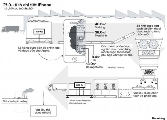 ,tiêu hủy iphone,apple