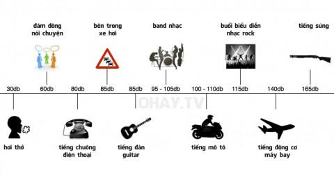 dB là gì? Tìm hiểu đơn vị đo cường độ âm thanh - decibel