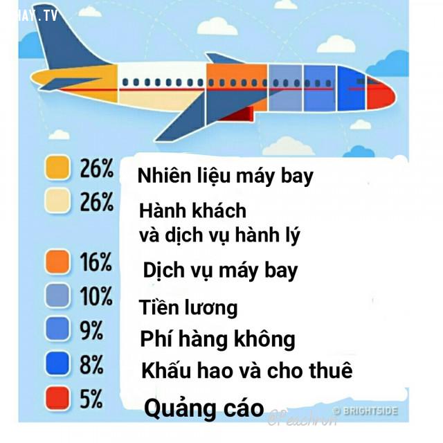,giá vé máy bay,những lưu ý khi đi máy bay