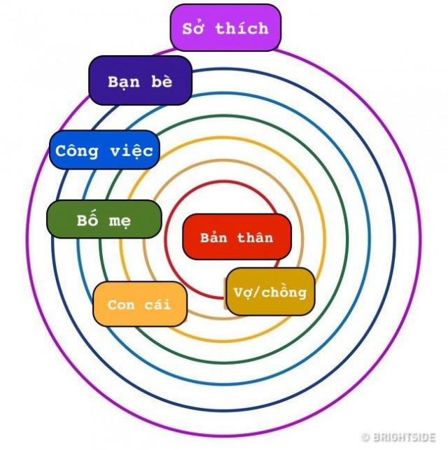 Đây là một vòng tròn lí tưởng theo tiêu chuẩn của đa số mọi người:,trắc nghiệm tâm lý,Tâm lý học