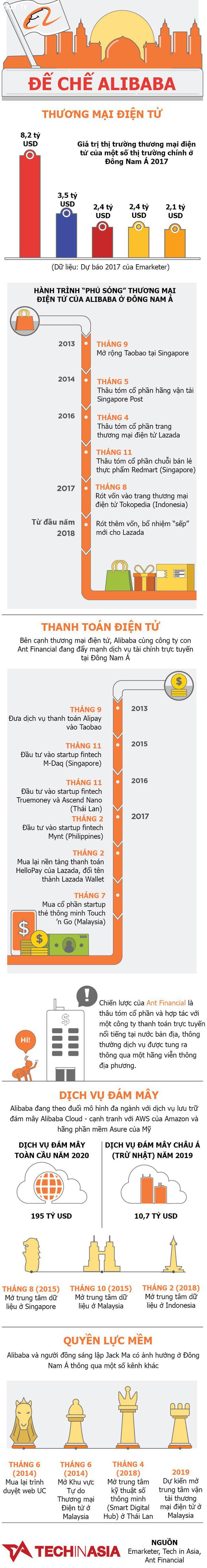 Trong những năm qua, Alibaba của Jack Ma đã thâu tóm thị trường Đông Nam Á như thế nào?