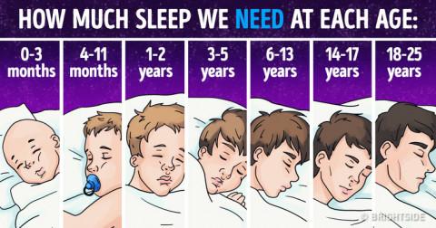 Thời gian ngủ ở mỗi độ tuổi như thế nào? Một số mẹo giúp cải thiện giấc ngủ tốt hơn