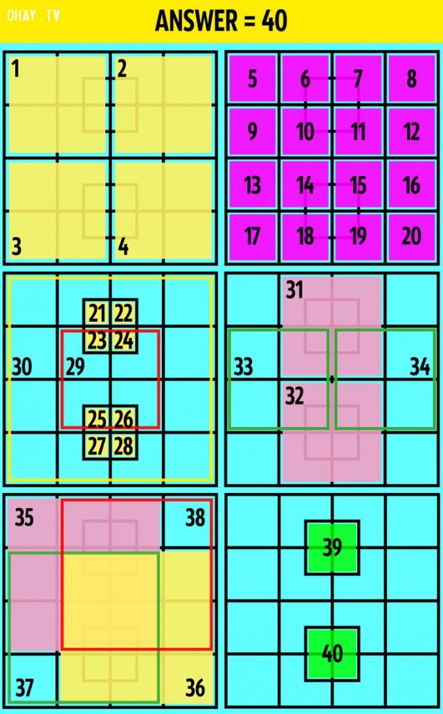 2. Có tất cả 40 hình vuông,câu đố hại não,trắc nghiệm,giải đố